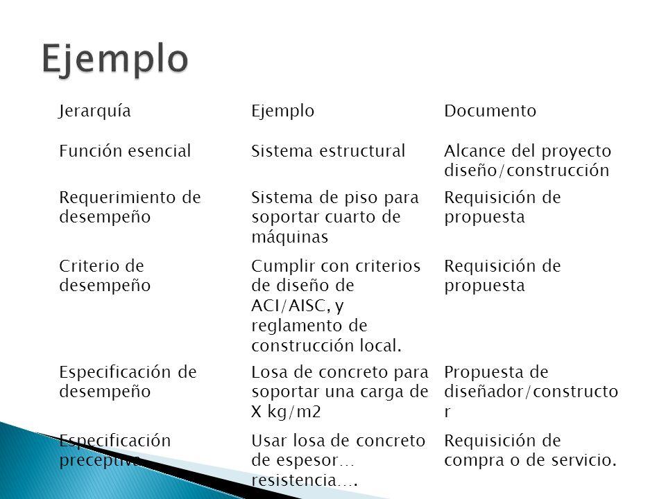 JerarquíaEjemploDocumento Función esencialSistema estructuralAlcance del proyecto diseño/construcción Requerimiento de desempeño Sistema de piso para