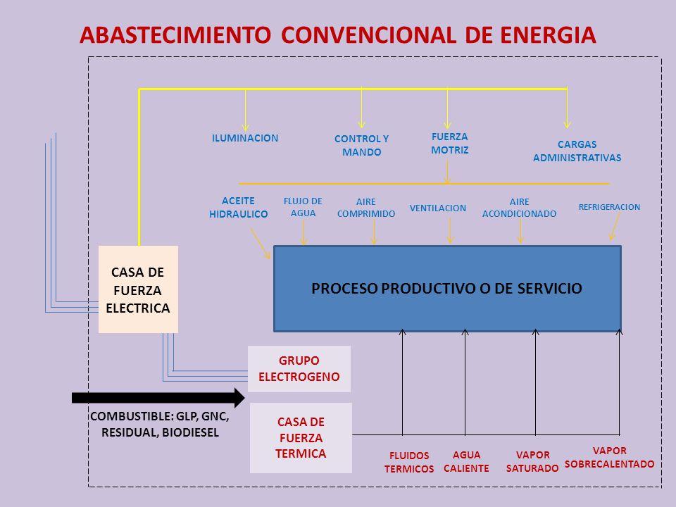 PROCESO PRODUCTIVO O DE SERVICIO COMBUSTIBLE: GLP, GNC, RESIDUAL, BIODIESEL CASA DE FUERZA TERMICA GRUPO ELECTROGENO CASA DE FUERZA ELECTRICA VAPOR SO