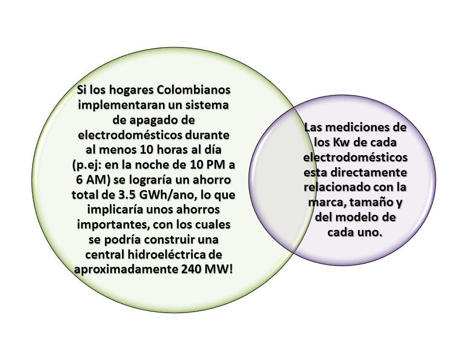 Si los hogares Colombianos implementaran un sistema de apagado de electrodomésticos durante al menos 10 horas al día (p.ej: en la noche de 10 PM a 6 A