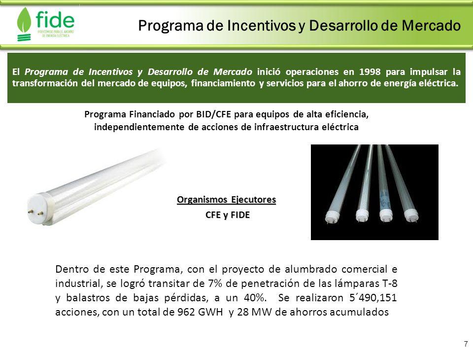Programa Financiado por BID/CFE para equipos de alta eficiencia, independientemente de acciones de infraestructura eléctrica Programa de Incentivos y
