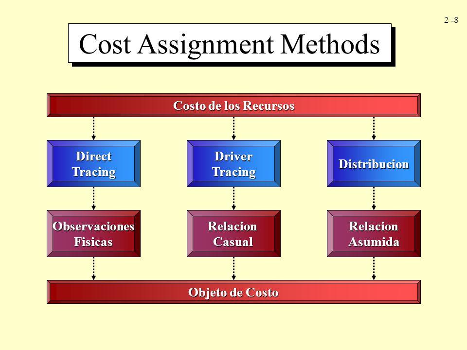 2 -8 Cost Assignment Methods Costo de los Recursos DirectTracingDriverTracingDistribucion ObservacionesFisicasRelacionCasualRelacionAsumida Objeto de