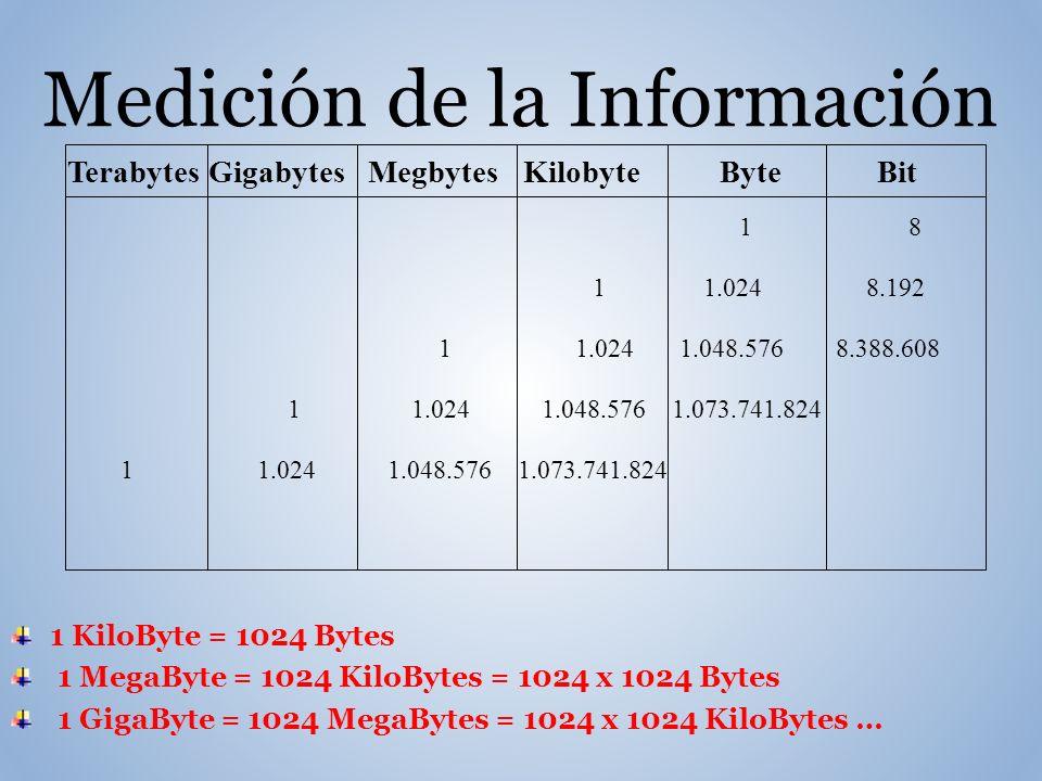 Terabytes Gigabytes Megbytes Kilobyte Byte Bit 1 8 1 1.024 8.192 1 1.024 1.048.576 8.388.608 1 1.024 1.048.576 1.073.741.824 Medición de la Información 1 KiloByte = 1024 Bytes 1 MegaByte = 1024 KiloBytes = 1024 x 1024 Bytes 1 GigaByte = 1024 MegaBytes = 1024 x 1024 KiloBytes …