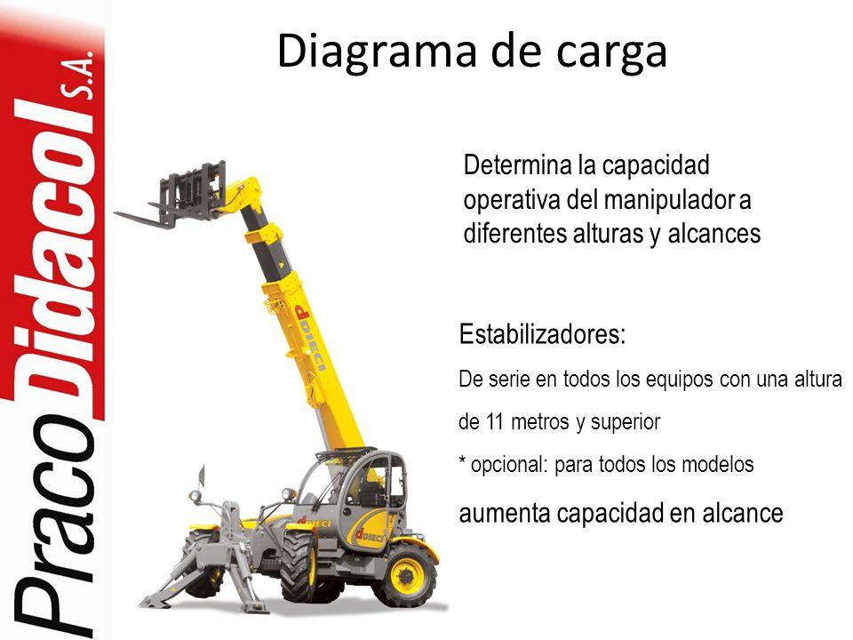 Diagrama de carga Estabilizadores: De serie en todos los equipos con una altura de 11 metros y superior * opcional: para todos los modelos aumenta cap