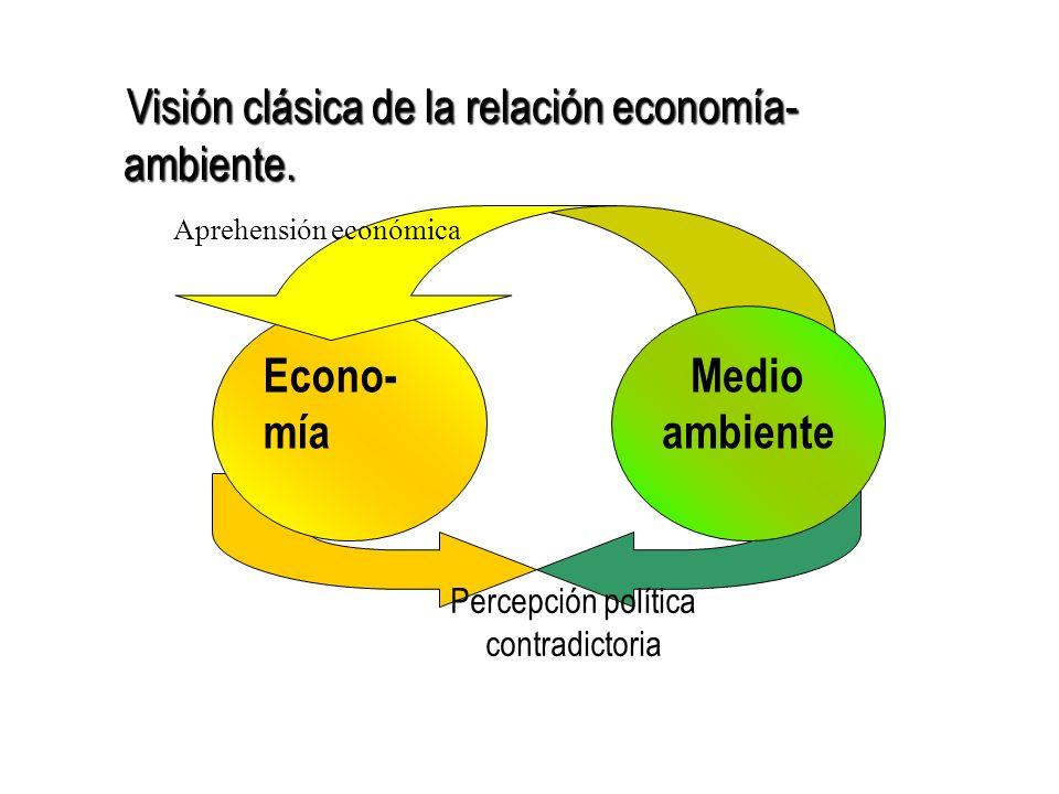 Econo- mía Percepción política contradictoria Aprehensión económica Medio ambiente Visión clásica de la relación economía- ambiente.