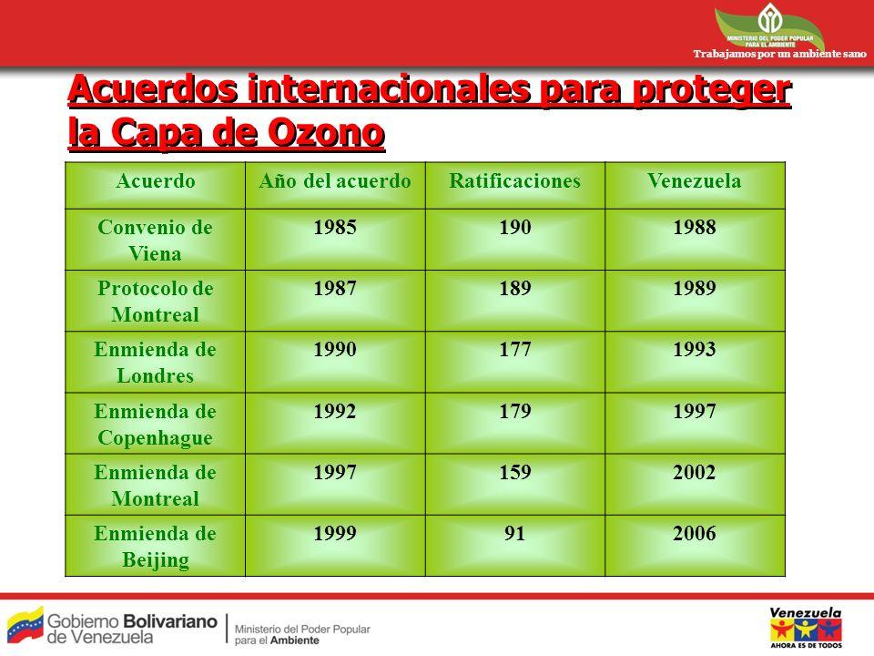 Trabajamos por un ambiente sano Acuerdos internacionales para proteger la Capa de Ozono AcuerdoAño del acuerdoRatificacionesVenezuela Convenio de Vien