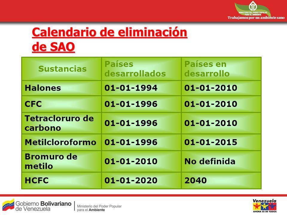 Trabajamos por un ambiente sano Calendario de eliminación de SAO 204001-01-2020HCFC No definida01-01-2010 Bromuro de metilo 01-01-201501-01-1996Metilc
