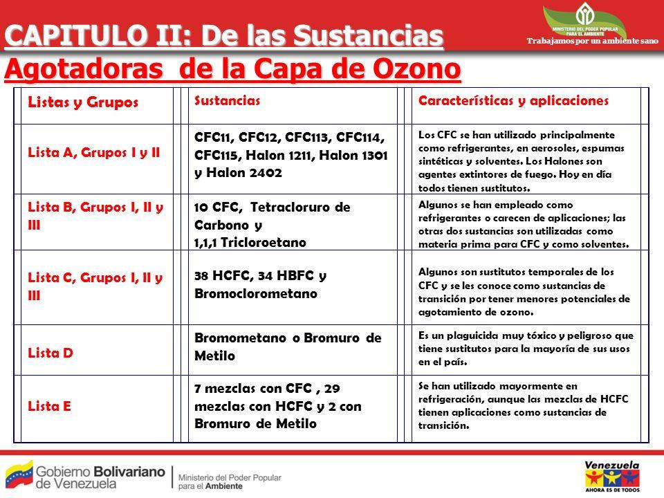 Trabajamos por un ambiente sano CAPITULO II: De las Sustancias Agotadoras de la Capa de Ozono Listas y Grupos SustanciasCaracterísticas y aplicaciones