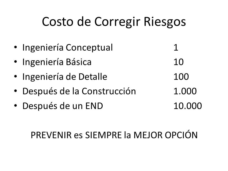 Costo de Corregir Riesgos Ingeniería Conceptual1 Ingeniería Básica10 Ingeniería de Detalle100 Después de la Construcción1.000 Después de un END10.000