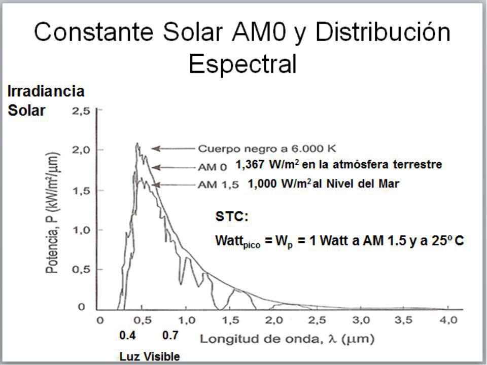 Algo en que pensar Un sistema FV de 1 kW evita que cada mes: 69 kg de carbón sean extraídos de las minas.