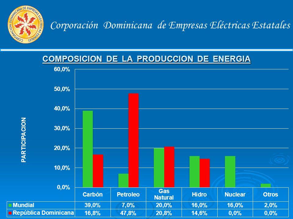 Corporación Dominicana de Empresas Eléctricas Estatales Generación utilizada en R.D.