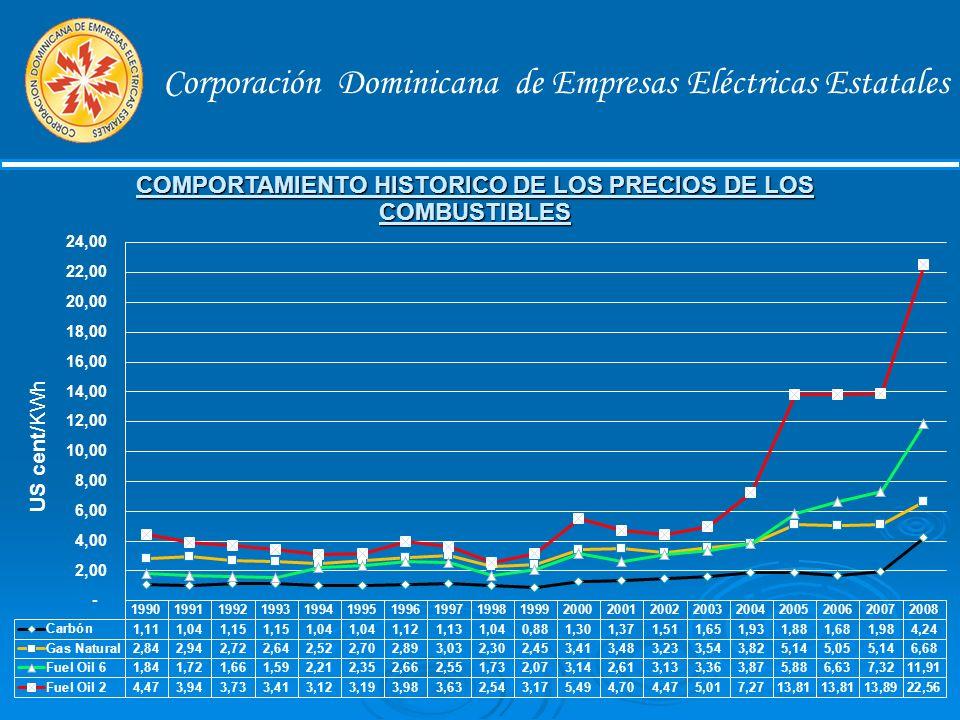 Corporación Dominicana de Empresas Eléctricas Estatales