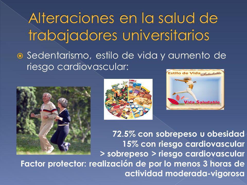 Sedentarismo, estilo de vida y aumento de riesgo cardiovascular: 72.5% con sobrepeso u obesidad 15% con riesgo cardiovascular > sobrepeso > riesgo car