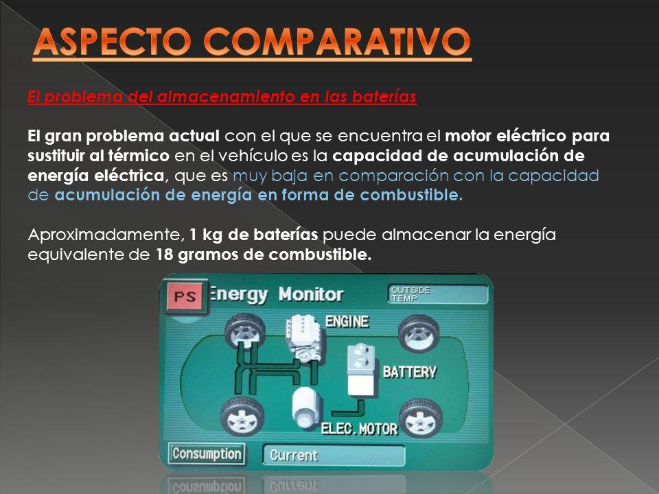 El problema del almacenamiento en las baterías El gran problema actual con el que se encuentra el motor eléctrico para sustituir al térmico en el vehí