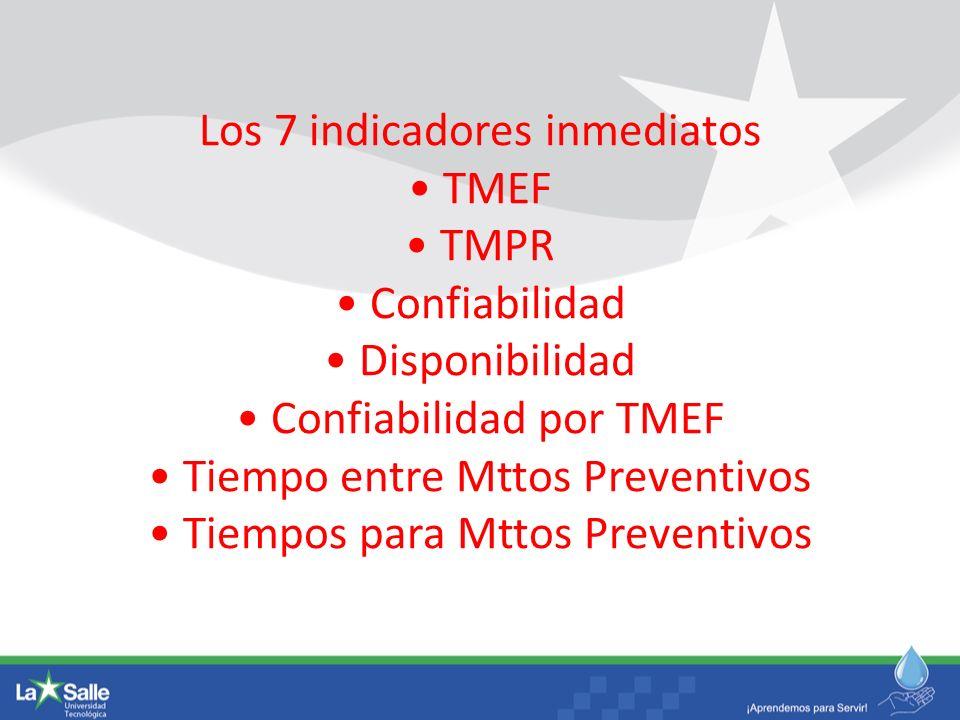 Los 7 indicadores inmediatos TMEF TMPR Confiabilidad Disponibilidad Confiabilidad por TMEF Tiempo entre Mttos Preventivos Tiempos para Mttos Preventiv