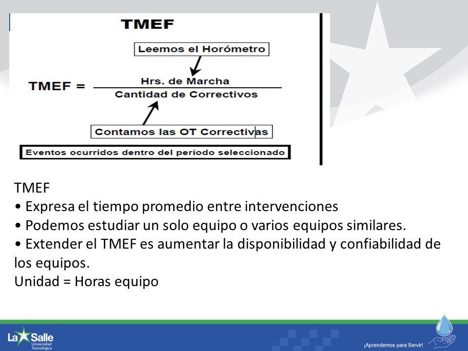 TMEF Expresa el tiempo promedio entre intervenciones Podemos estudiar un solo equipo o varios equipos similares. Extender el TMEF es aumentar la dispo