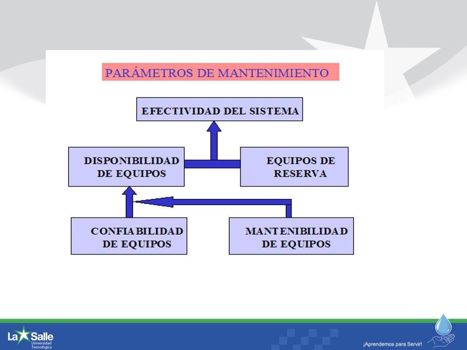 Los 7 indicadores inmediatos TMEF TMPR Confiabilidad Disponibilidad Confiabilidad por TMEF Tiempo entre Mttos Preventivos Tiempos para Mttos Preventivos