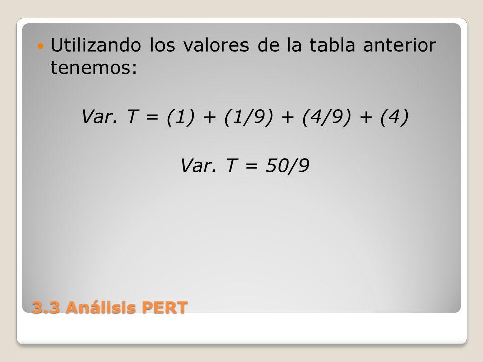 3.3 Análisis PERT Utilizando los valores de la tabla anterior tenemos: Var. T = (1) + (1/9) + (4/9) + (4) Var. T = 50/9