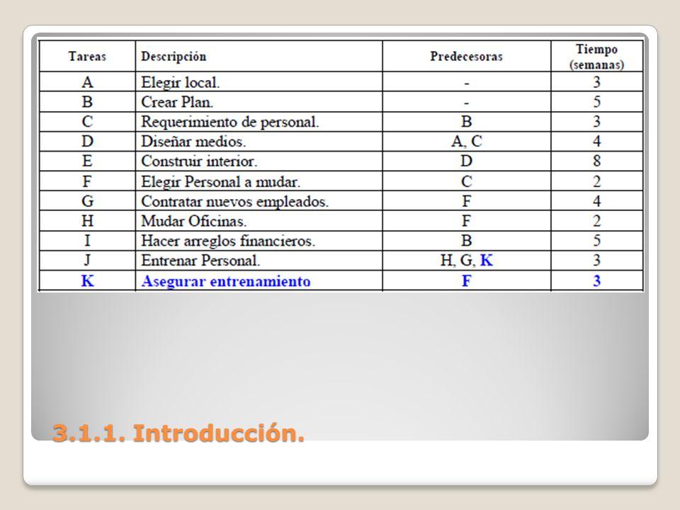 3.3 Análisis PERT Concluimos entonces que la PERT no es solo un sistema de planeación.
