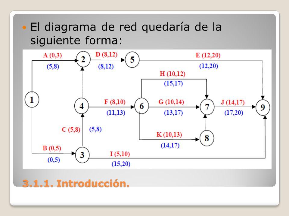 El diagrama de red quedaría de la siguiente forma: