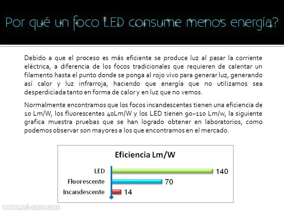 ¿Por qué un foco LED consume menos energía.