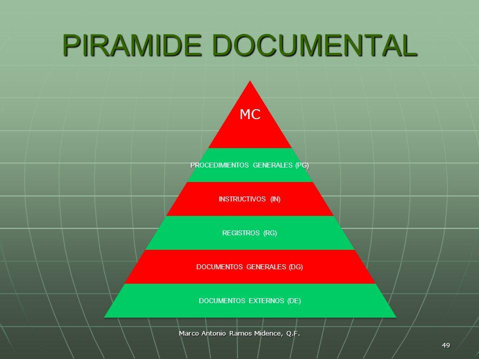 Marco Antonio Ramos Midence, Q.F. 49 PIRAMIDE DOCUMENTAL MC PROCEDIMIENTOS GENERALES (PG) INSTRUCTIVOS (IN) REGISTROS (RG) DOCUMENTOS GENERALES (DG) D