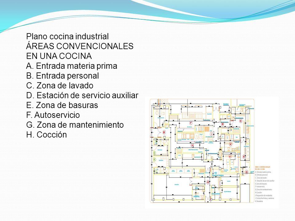 Plano cocina industrial ÁREAS CONVENCIONALES EN UNA COCINA A. Entrada materia prima B. Entrada personal C. Zona de lavado D. Estación de servicio auxi