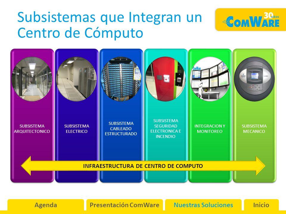 Subsistemas que Integran un Centro de Cómputo SUBSISTEMA ARQUITECTONICO SUBSISTEMA ELECTRICO SUBSISTEMA CABLEADO ESTRUCTURADO SUBSISTEMA SEGURIDAD ELECTRONICA E INCENDIO INTEGRACION Y MONITOREO SUBSISTEMA MECANICO INFRAESTRUCTURA DE CENTRO DE COMPUTO AgendaPresentación ComWareNuestras SolucionesInicio