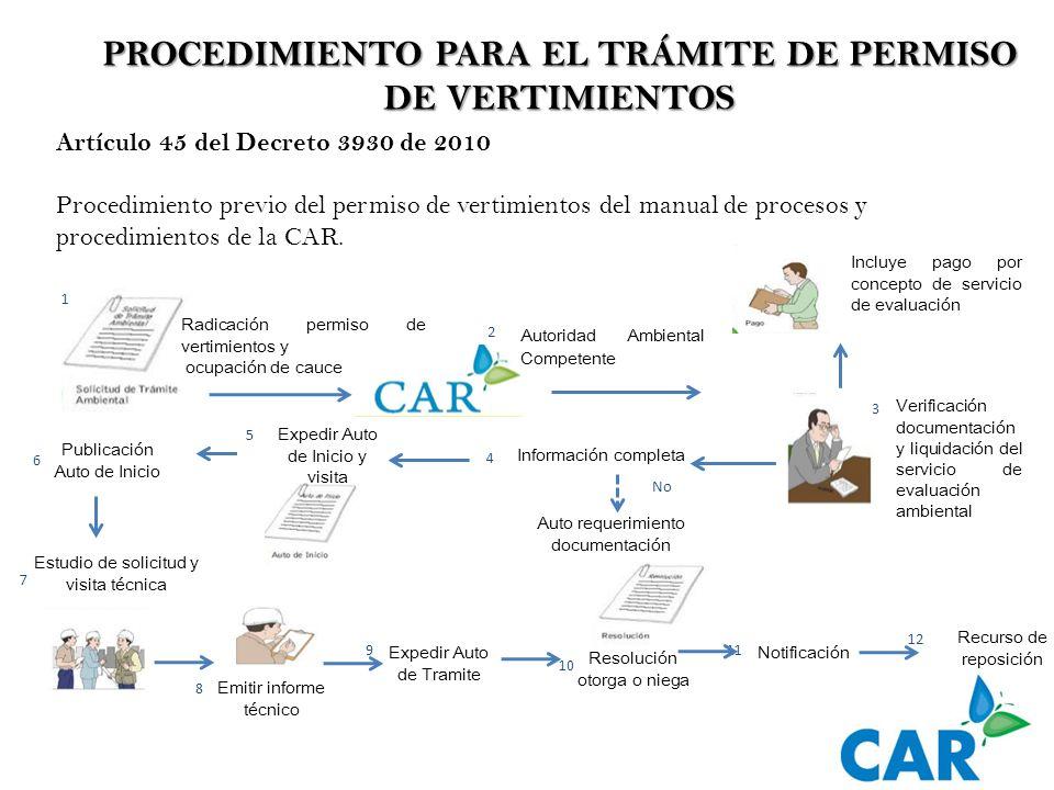 PROCEDIMIENTO PARA EL TRÁMITE DE PERMISO DE VERTIMIENTOS Artículo 45 del Decreto 3930 de 2010 Procedimiento previo del permiso de vertimientos del man
