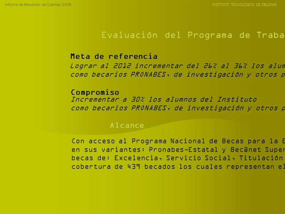 Informe de Rendición de Cuentas 2009 INSTITUTO TECNOLÓGICO DE DELICIAS Evaluación del Programa de Trabajo Anual 2009 Lograr al 2012 incrementar del 26% al 36% los alumnos del Instituto como becarios PRONABES, de investigación y otros programas.