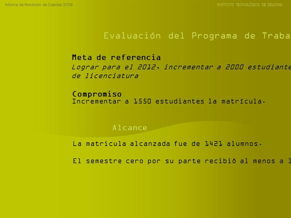 Informe de Rendición de Cuentas 2009 INSTITUTO TECNOLÓGICO DE DELICIAS Evaluación del Programa de Trabajo Anual 2009 Lograr para el 2012, incrementar a 2000 estudiantes la matrícula de licenciatura Incrementar a 1550 estudiantes la matrícula.