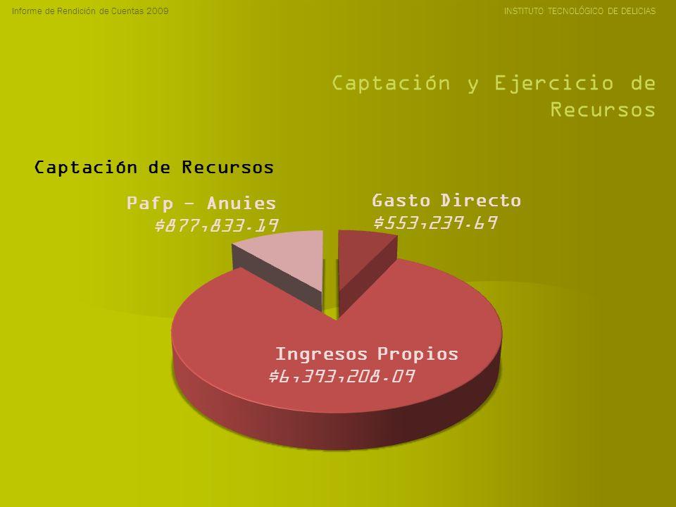 Informe de Rendición de Cuentas 2009 INSTITUTO TECNOLÓGICO DE DELICIAS Captación y Ejercicio de Recursos Captación de Recursos Ingresos Propios $6,393