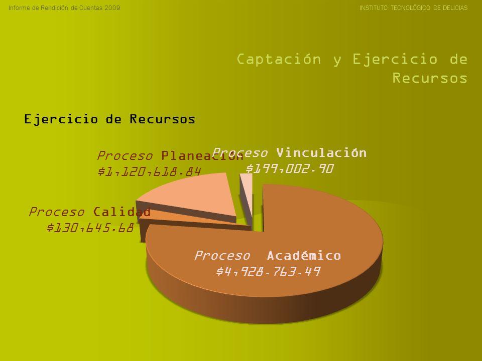 Informe de Rendición de Cuentas 2009 INSTITUTO TECNOLÓGICO DE DELICIAS Captación y Ejercicio de Recursos Proceso Académico $4,928.763.49 Proceso Planeación $1,120,618.84 Proceso Vinculación $199,002.90 Proceso Calidad $130,645.68 Ejercicio de Recursos
