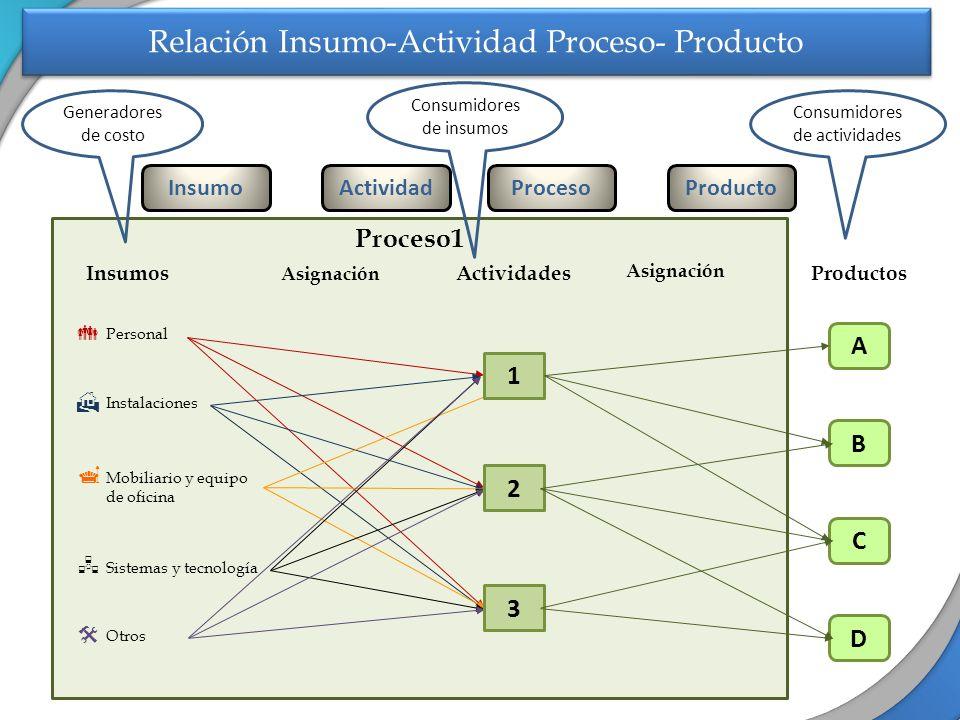 Relación Insumo-Actividad Proceso- Producto Proceso1 Insumos Personal Instalaciones Mobiliario y equipo de oficina Sistemas y tecnología Otros Asignac