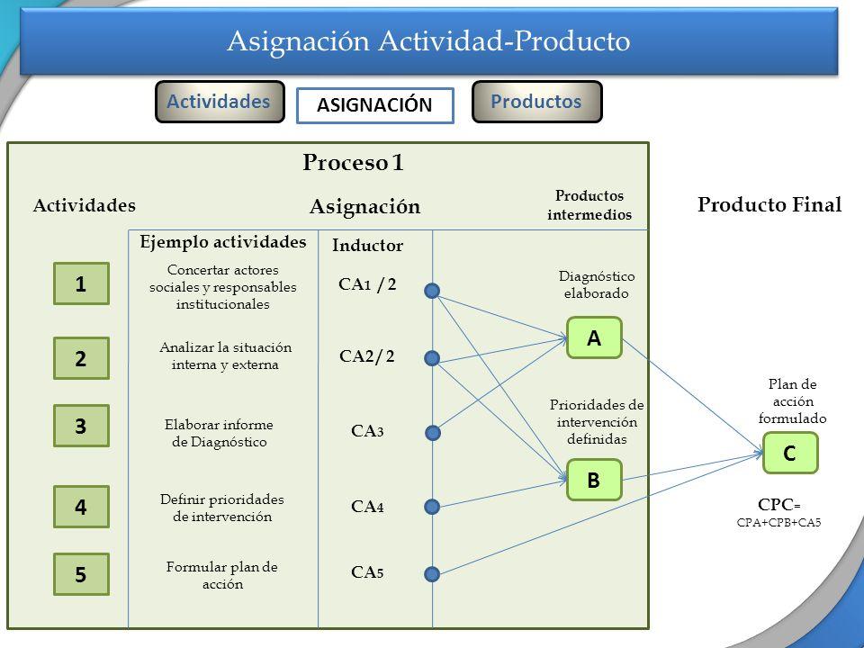 Asignación Actividad-Producto Proceso 1 Actividades 1 3 5 Productos intermedios A Ejemplo actividades Inductor Analizar la situación interna y externa