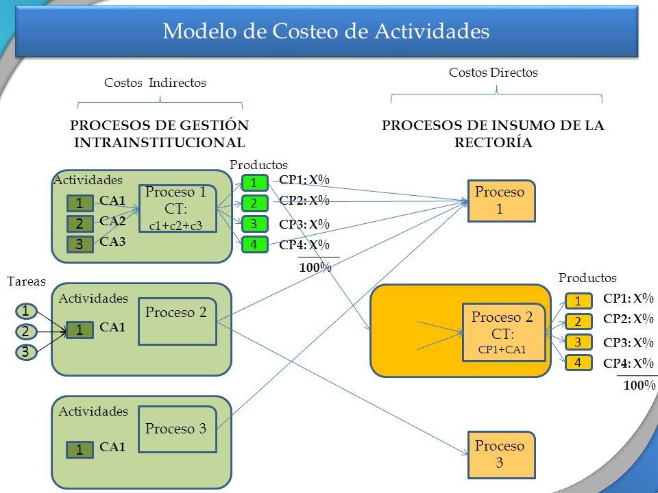 Actividades Proceso 1 CT: c1+c2+c3 Productos Actividades PROCESOS DE GESTIÓN INTRAINSTITUCIONAL 1 2 3 1 2 3 CA1 CA2 CP1: X% 2 3 4 CA3 CP2: X% CP3: X%