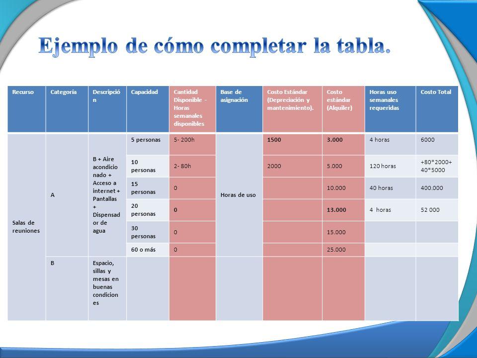 RecursoCategoríaDescripció n CapacidadCantidad Disponible - Horas semanales disponibles Base de asignación Costo Estándar (Depreciación y mantenimient