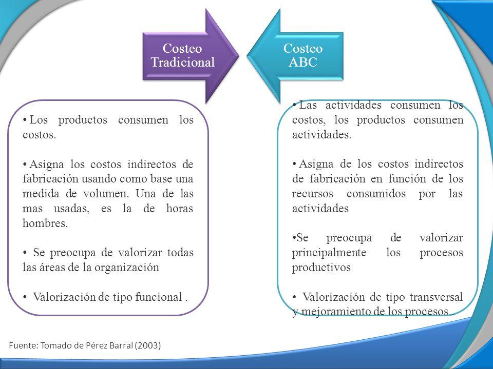 Fuente: Tomado de Pérez Barral (2003) Costeo Tradicional Costeo ABC Los productos consumen los costos. Asigna los costos indirectos de fabricación usa