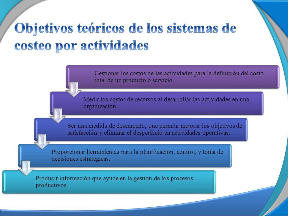 Asignación Actividad-Producto Proceso 1 Actividades 1 3 5 Productos intermedios A Ejemplo actividades Inductor Analizar la situación interna y externa Definir prioridades de intervención Elaborar informe de Diagnóstico Asignación 4 Formular plan de acción Plan de acción formulado ProductosActividades ASIGNACIÓN 2 Concertar actores sociales y responsables institucionales Diagnóstico elaborado CA 1 / 2 CA2 / 2 CA 3 CA 4 CA 5 B Prioridades de intervención definidas Producto Final C CPC = CPA+CPB+CA5