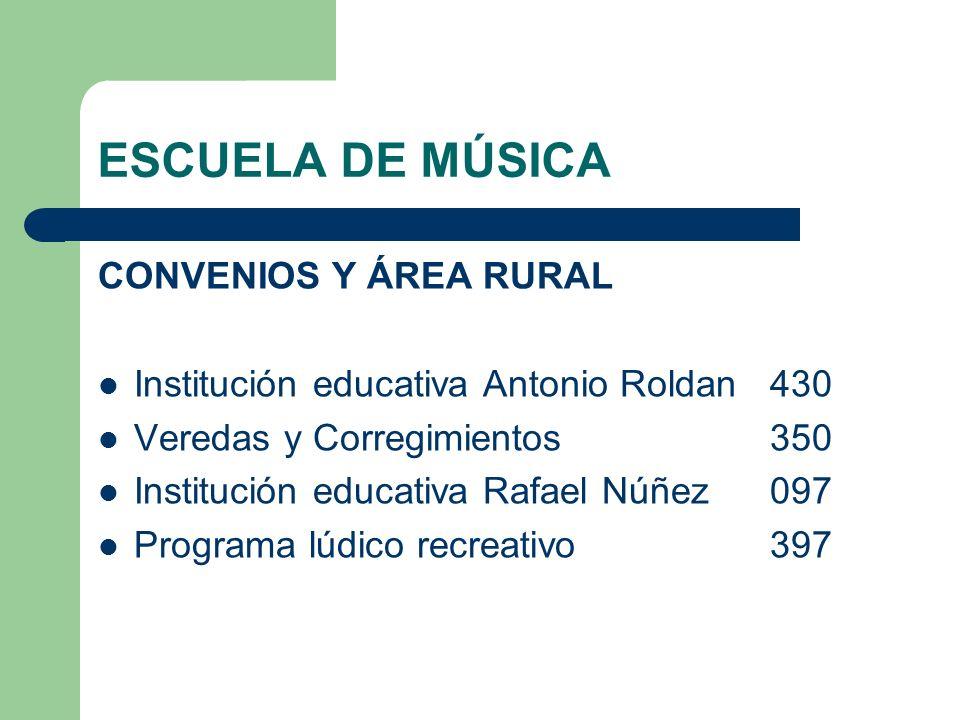 ESCUELA DE MÚSICA CONVENIOS Y ÁREA RURAL Institución educativa Antonio Roldan430 Veredas y Corregimientos350 Institución educativa Rafael Núñez097 Pro