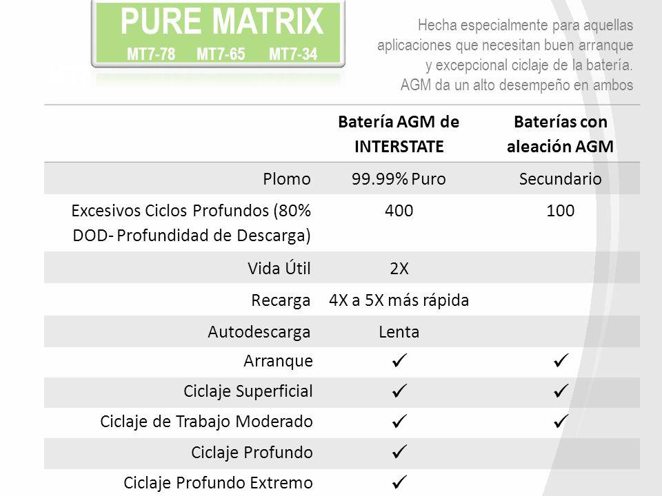 Batería AGM de INTERSTATE Baterías con aleación AGM Plomo99.99% PuroSecundario Excesivos Ciclos Profundos (80% DOD- Profundidad de Descarga) 400100 Vi