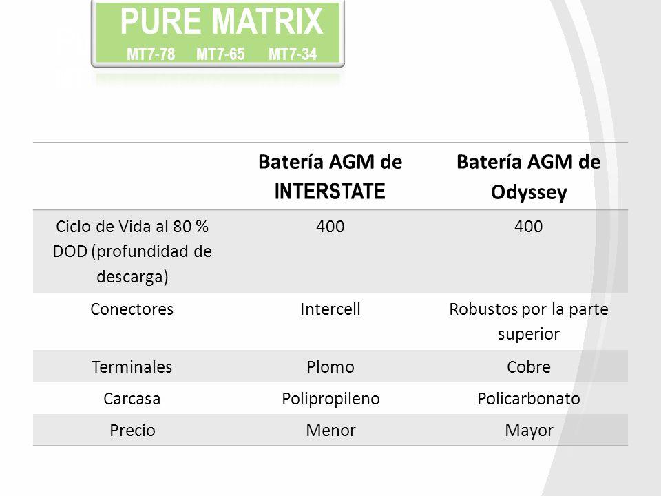 Batería AGM de INTERSTATE Batería AGM de Odyssey Ciclo de Vida al 80 % DOD (profundidad de descarga) 400 ConectoresIntercell Robustos por la parte sup