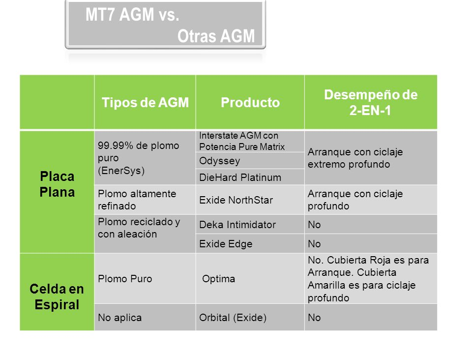 MT7 AGM vs.