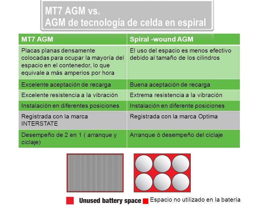 MT7 AGMSpiral -wound AGM Placas planas densamente colocadas para ocupar la mayoría del espacio en el contenedor, lo que equivale a más amperios por ho