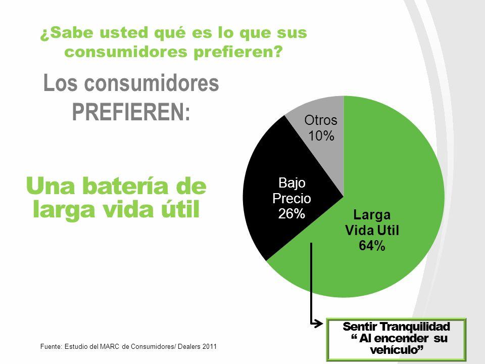 Los consumidores PREFIEREN: Fuente: Estudio del MARC de Consumidores/ Dealers 2011 Una batería de larga vida útil Sentir Tranquilidad Al encender su v