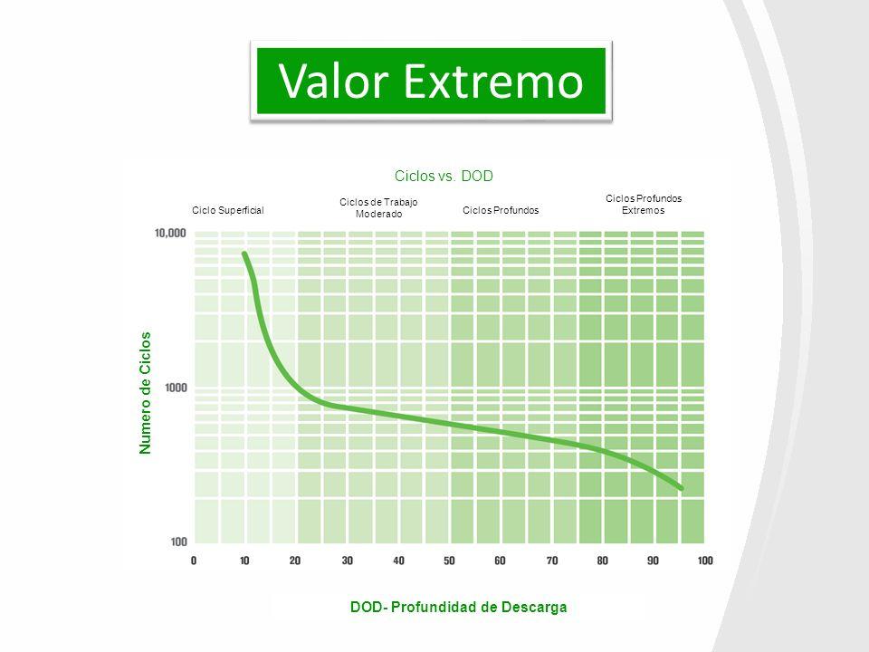 Numero de Ciclos Ciclos vs. DOD Ciclos Profundos Extremos Ciclos de Trabajo Moderado Ciclo Superficial DOD- Profundidad de Descarga Valor Extremo