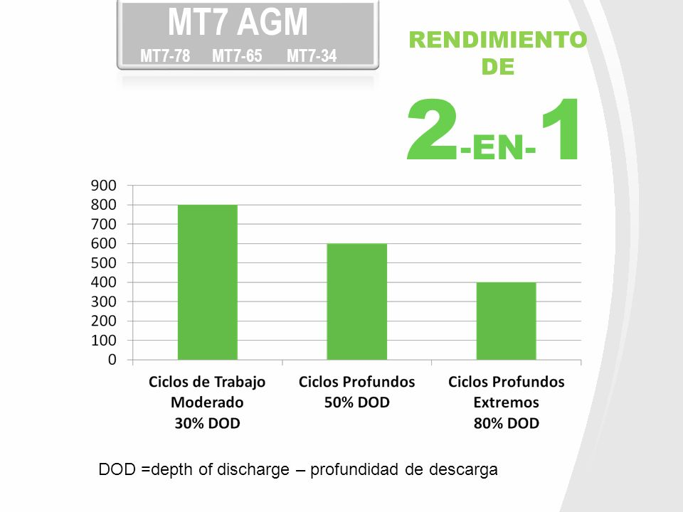 RENDIMIENTO DE 2 -EN- 1 DOD =depth of discharge – profundidad de descarga MT7 AGM MT7-78 MT7-65 MT7-34