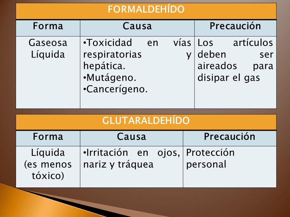 FORMALDEHÍDO FormaCausaPrecaución Gaseosa Líquida Toxicidad en vías respiratorias y hepática. Mutágeno. Cancerígeno. Los artículos deben ser aireados