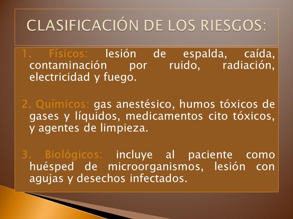 1. Físicos: lesión de espalda, caída, contaminación por ruido, radiación, electricidad y fuego. 2. Químicos: gas anestésico, humos tóxicos de gases y