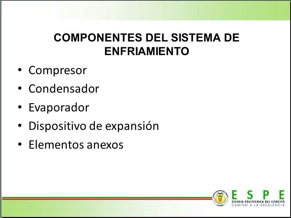 Compresor Condensador Evaporador Dispositivo de expansión Elementos anexos COMPONENTES DEL SISTEMA DE ENFRIAMIENTO