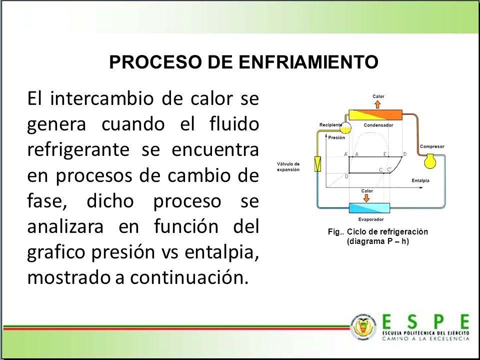El intercambio de calor se genera cuando el fluido refrigerante se encuentra en procesos de cambio de fase, dicho proceso se analizara en función del